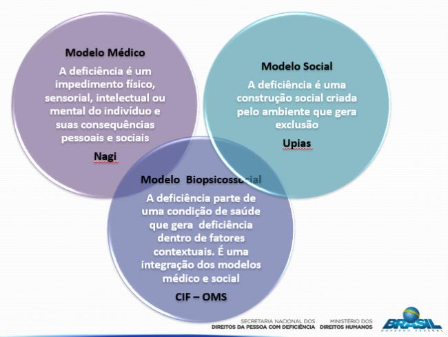 modelobiopsicossocial